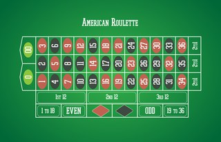 American roulette probabilities